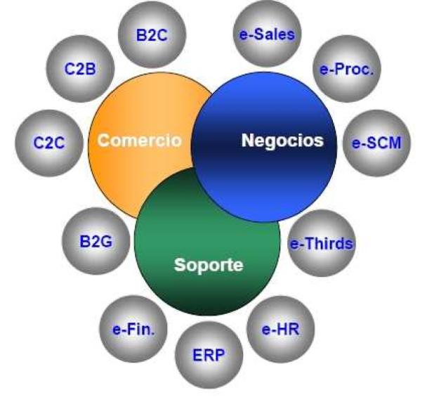 comercio_negocios_soporte