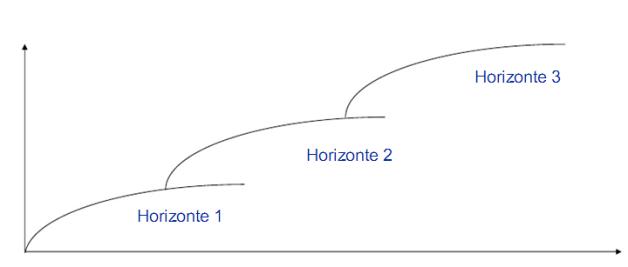 Los Horizontes de McKinsey